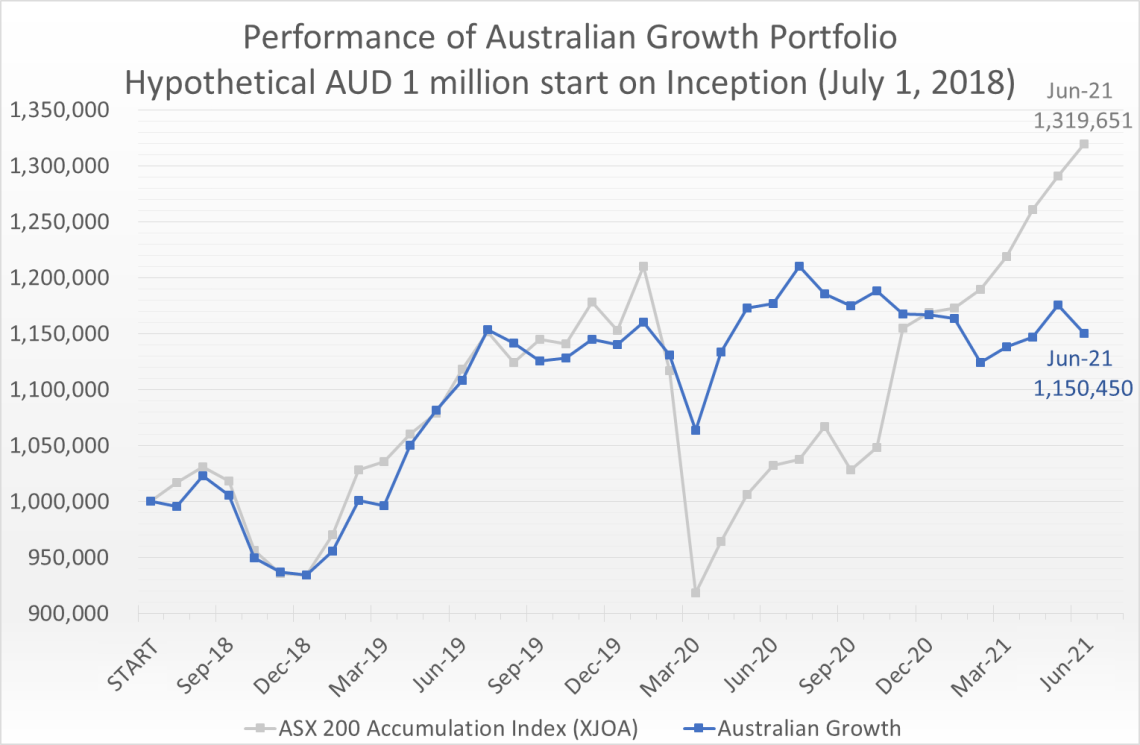 Hypothetical AUD 1 million invested on July 1, 2018 would have grown to 1.15 million by June 30, 2021, compared to the ASX 200 Accumulation Index (XJOA) which would have grown to 1.32 million.