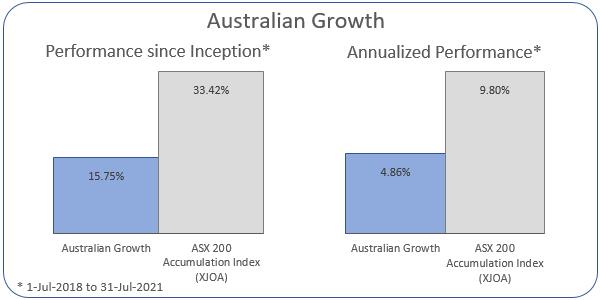 Australian Growth Annualized Performance 1-Jul-2018 to 31-Jul-2021: Portfolio 4.86%, ASX 200 Accumulation Index 9.8%