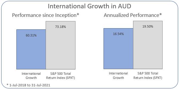 International Growth in AUD Annualized Performance 1-Jul-2018 to 31-Jul-2021: Portfolio 16.54%, ASX 200 Accumulation Index 19.5%