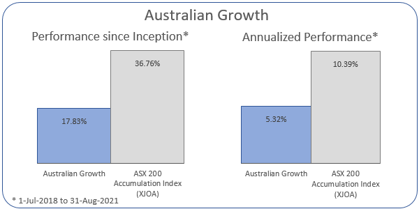 Australian Growth Annualized Performance 1-Jul-2018 to 31-Aug-2021: Portfolio 5.32%, ASX 200 Accumulation Index 10.39%