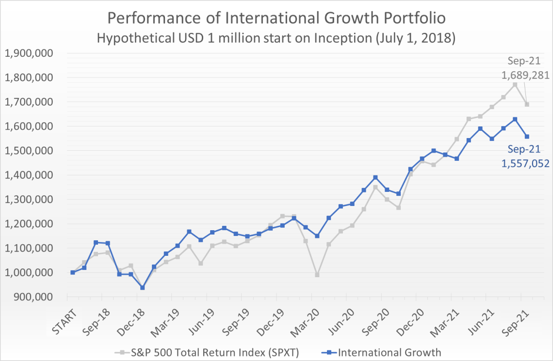 Hypothetical USD 1 million invested on July 1, 2018 would have grown to 1.56 million by September 30, 2021, compared to the S&P 500 Total Return Index (SPXT) which would have grown to 1.69 million.