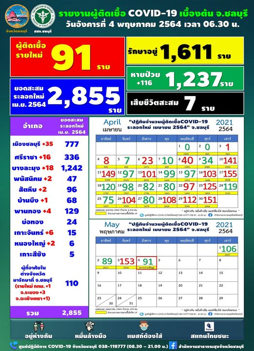 Chon Buri reports a decline in daily Covid-19 infections - Tuesday, 91   News by Thaiger