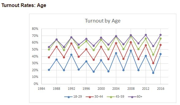 United States Elect Project. http://www.electproject.org/home/voter-turnout/demographics