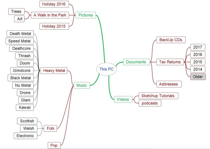 Hierarchy of Folders