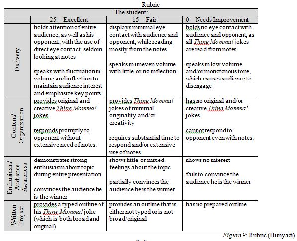 career research essay rubric Fifth grade career portfolio guidance the 5th grade career portfolio instruction for the career research paper includes the following.