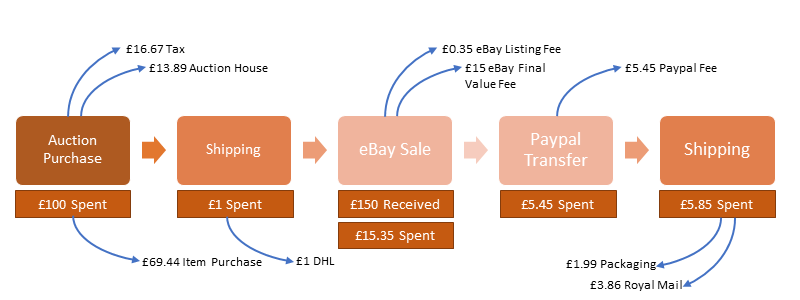 eBay Costs, Fees and Value Chain