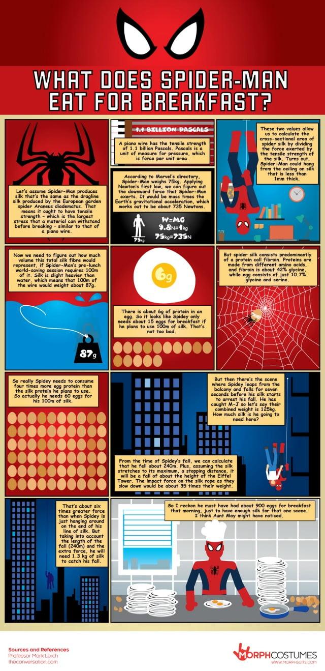 Spiderman Breakfast