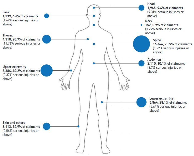 Whiplash spinal injury stats