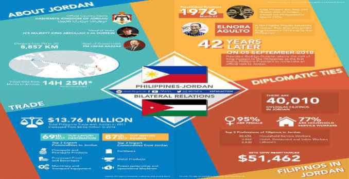 philippines and jordan