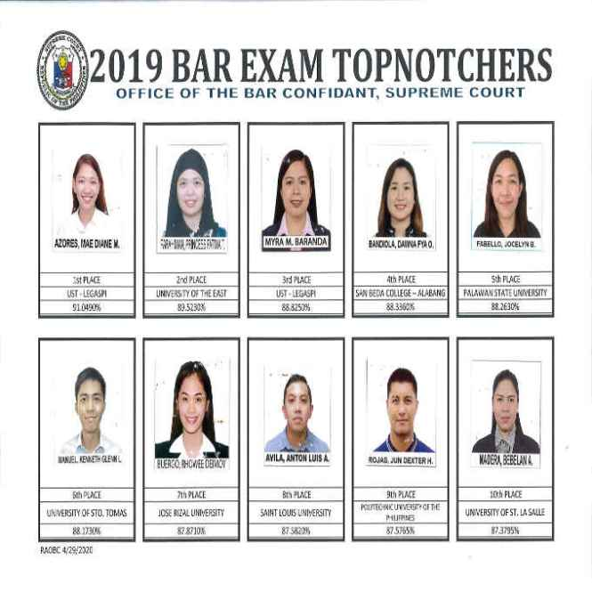 2019 bar exam topnotchers