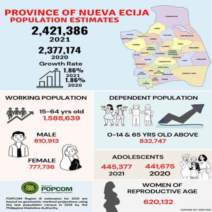 nueva ecija population