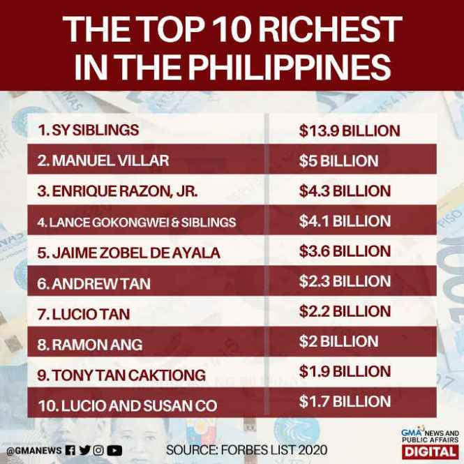 richest in the philippines