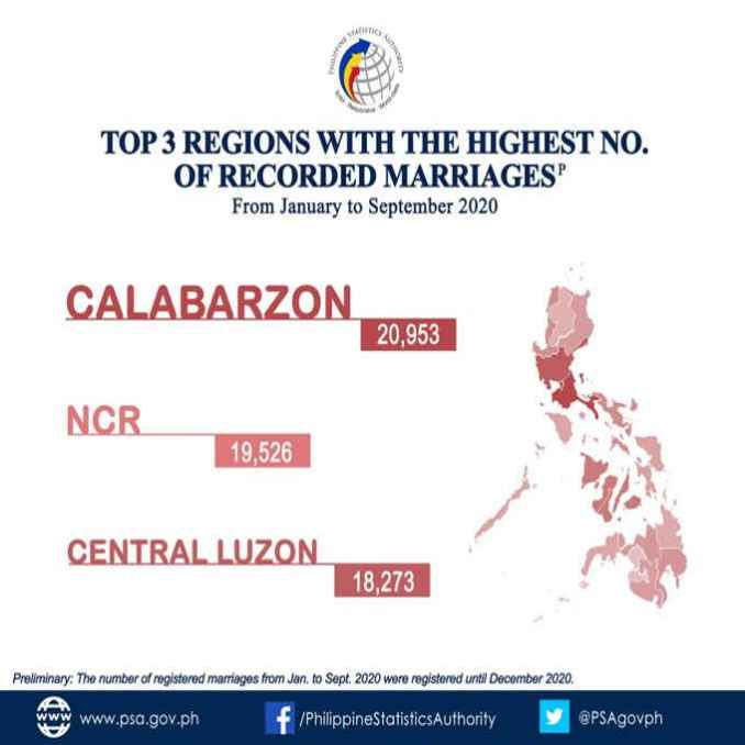 regions with the highest number of recorded marriages
