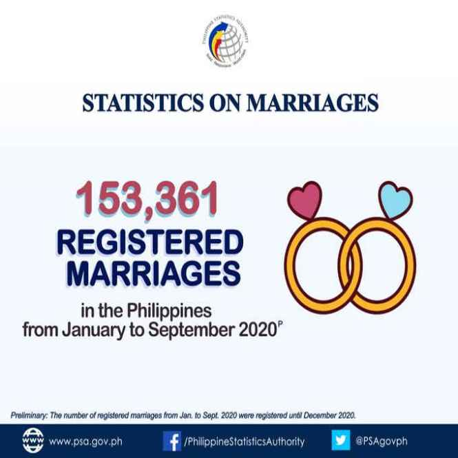 registered marriages in the philippines