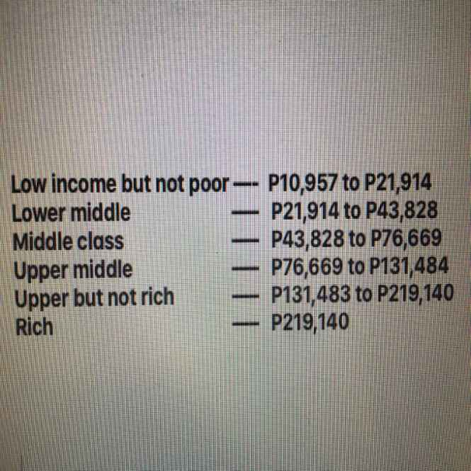 average monthly income of filipino