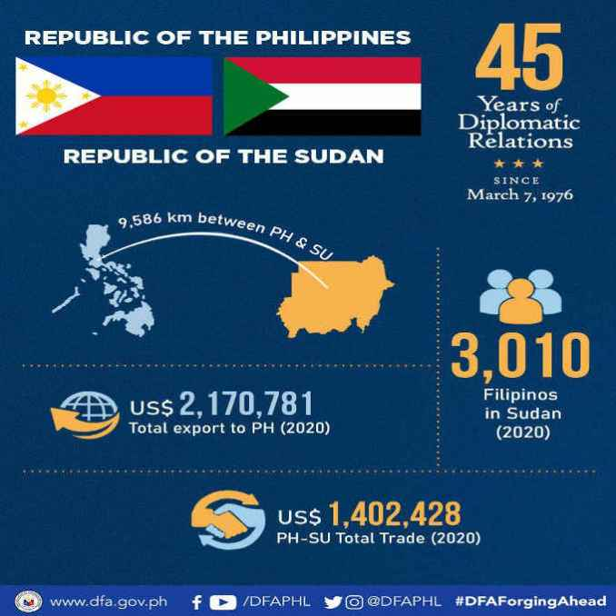 philippines and sudan