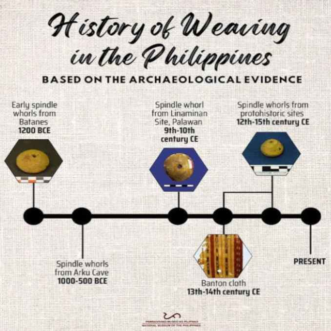 history of weaving in the philippines