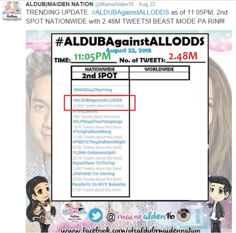 ALDUB Social Media Frenzy
