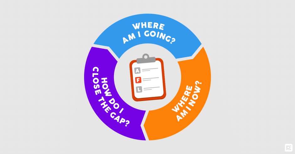 Assessment For Learning Cycle