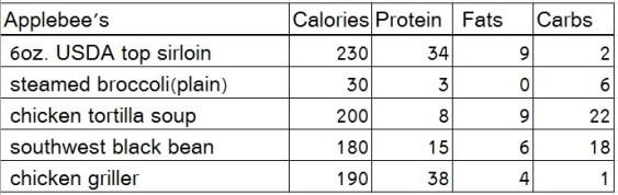 office, applebees nutrition