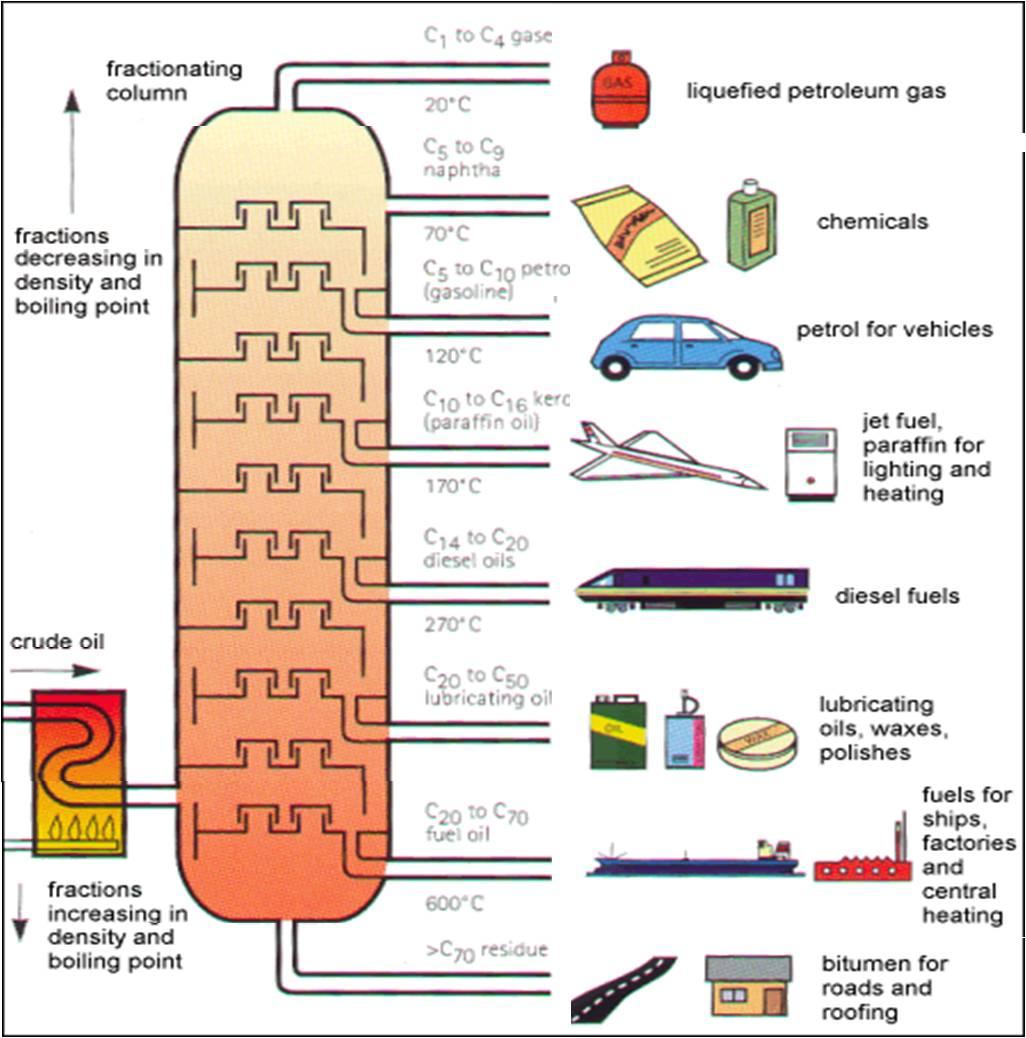 Crude Oil Crude Oil Refining Process