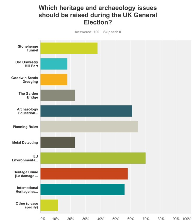 SurveyMonkey Analyze - thePipeLine SNAP POLL_ ARCHAEOLOGY AND HERITAGE IN THE UK GENERAL ELECTION-Q4