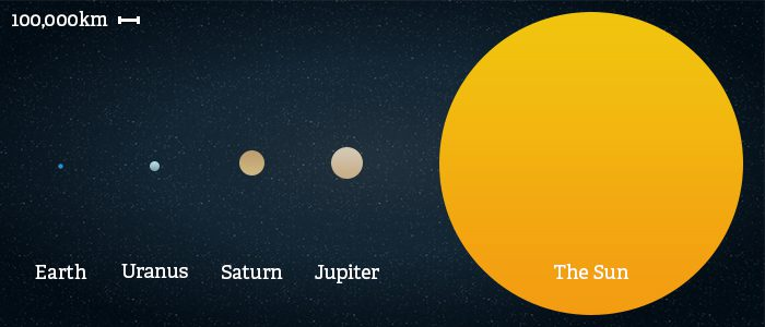 Side by side comparison of the size of the Sun vs Earth, Uranus, Saturn & Jupiter