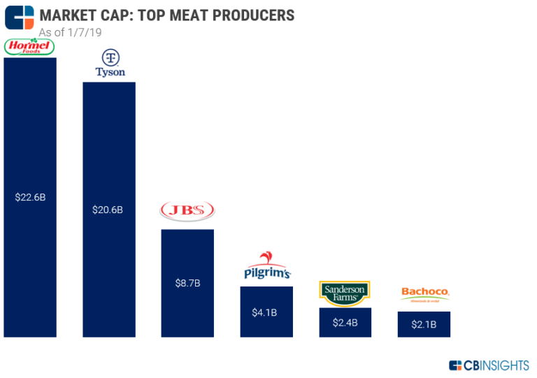 meat-producer-market-cap-1.7.19-768x541.png