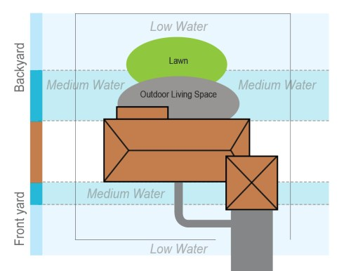 Xeriscape water use zones diagram.