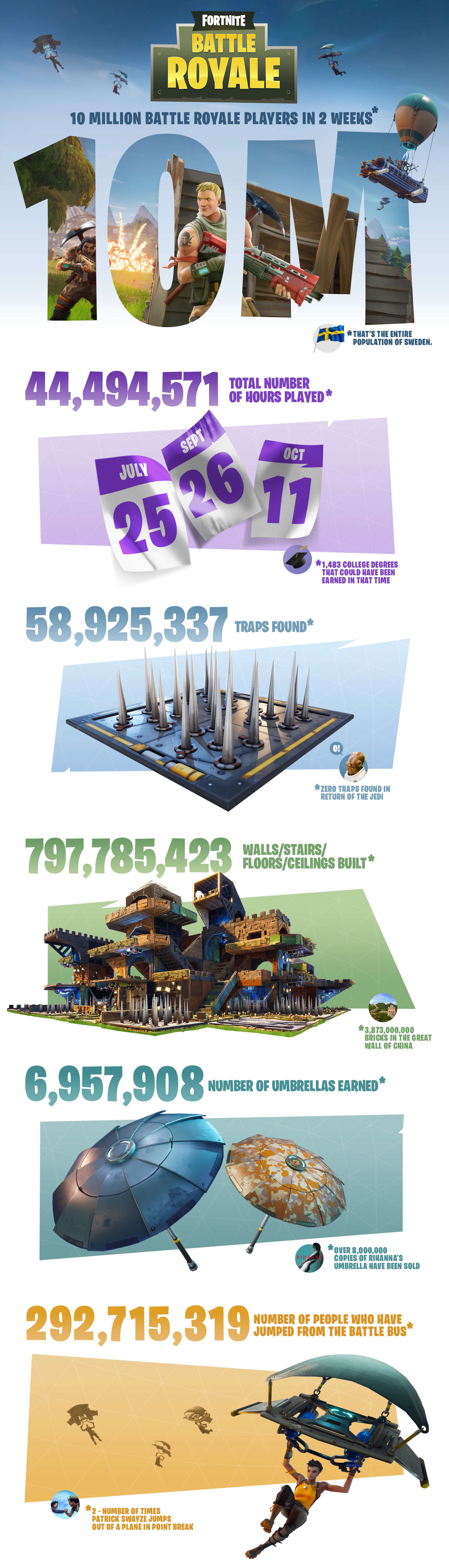 Fortnite Battle Royale Surpasses 10 Million Players In