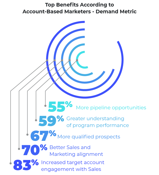 Graph showcasing the top benefits of account based marketing according to account-based marketers