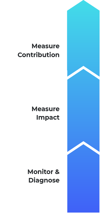 Graphic illustrating the steps in program impact metrics for account based marketing strategies