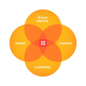 Branding elements - identity, values, content, credibility