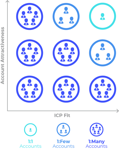 Graphic outlining marketing initiatives by tier for account based marketing strategies