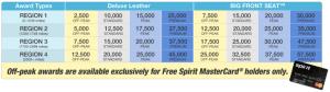 spirit award chart