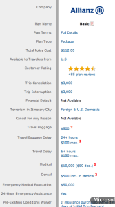 A basic package with Allianz will cost $122 to cover a $3000 trip to Ireland.