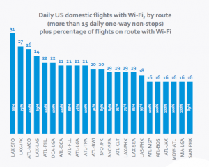 LAX-SFO and LAX-JFK are the routes most likely to be connected.