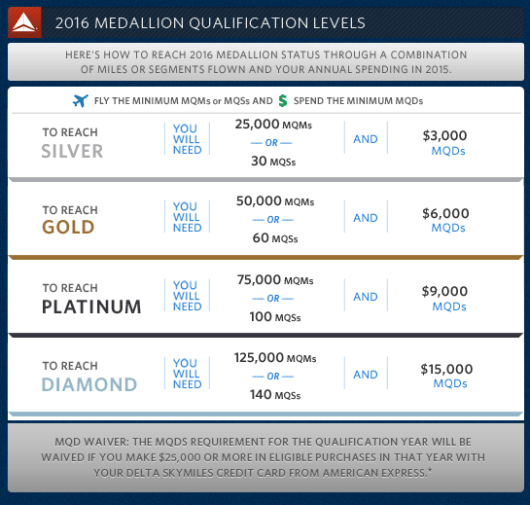 Delta recently raised its spending requirements for elite status.