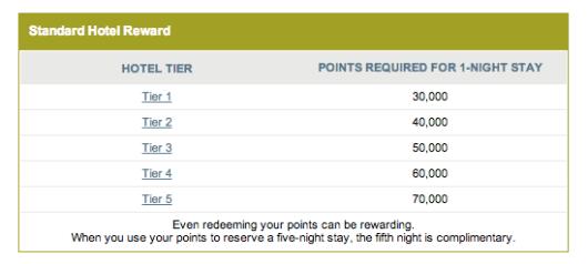 Ritz-Carlton Rewards redemption levels