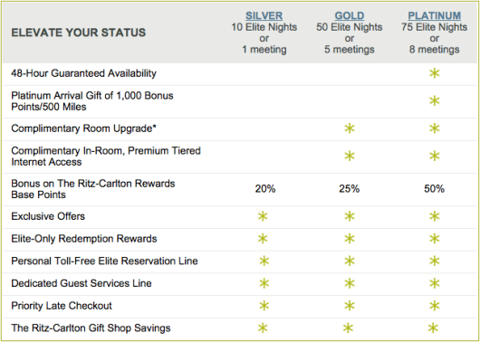 Notice that the elite levels and benefits for Ritz-Carlton mirror those offered by Marriott.