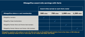 New Hertz earning structure for United MileagePlus members.