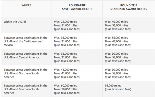 You can save up to 10,000 SkyMiles with these redemptions.