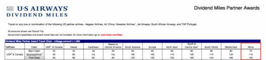 US Airways will only charge you 70K/110K to fly to South Africa.
