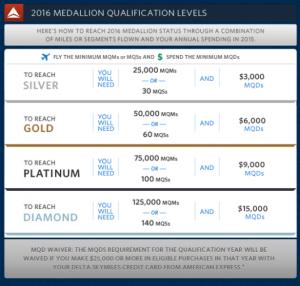New Delta MQD Requirements.