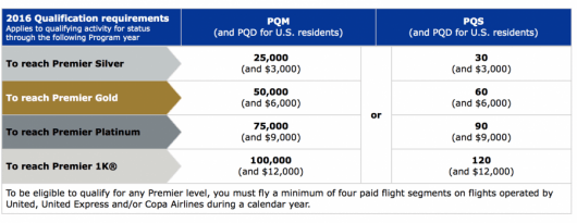 New United PQD Requirements.