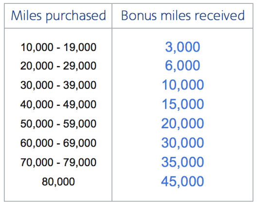 American Airlines Buy Miles offer.