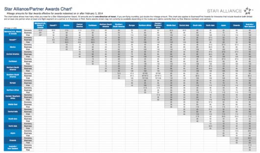 United's partner award chart.