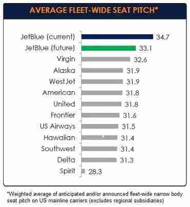 Despite decreasing seat pitch from 34.7 o 33.1, JetBlue