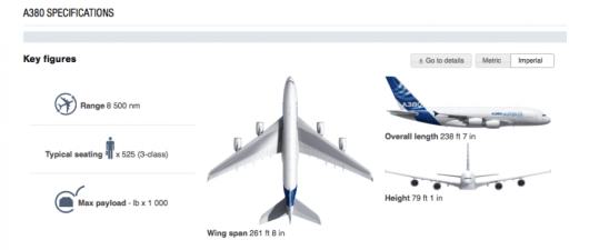 The A380 is the biggest plane in the skies, with a range of nearly 10,000 miles.
