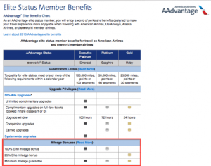 Many airline programs, like American AAdvantage, offer their elites mileage bonuses of between 25-125%.